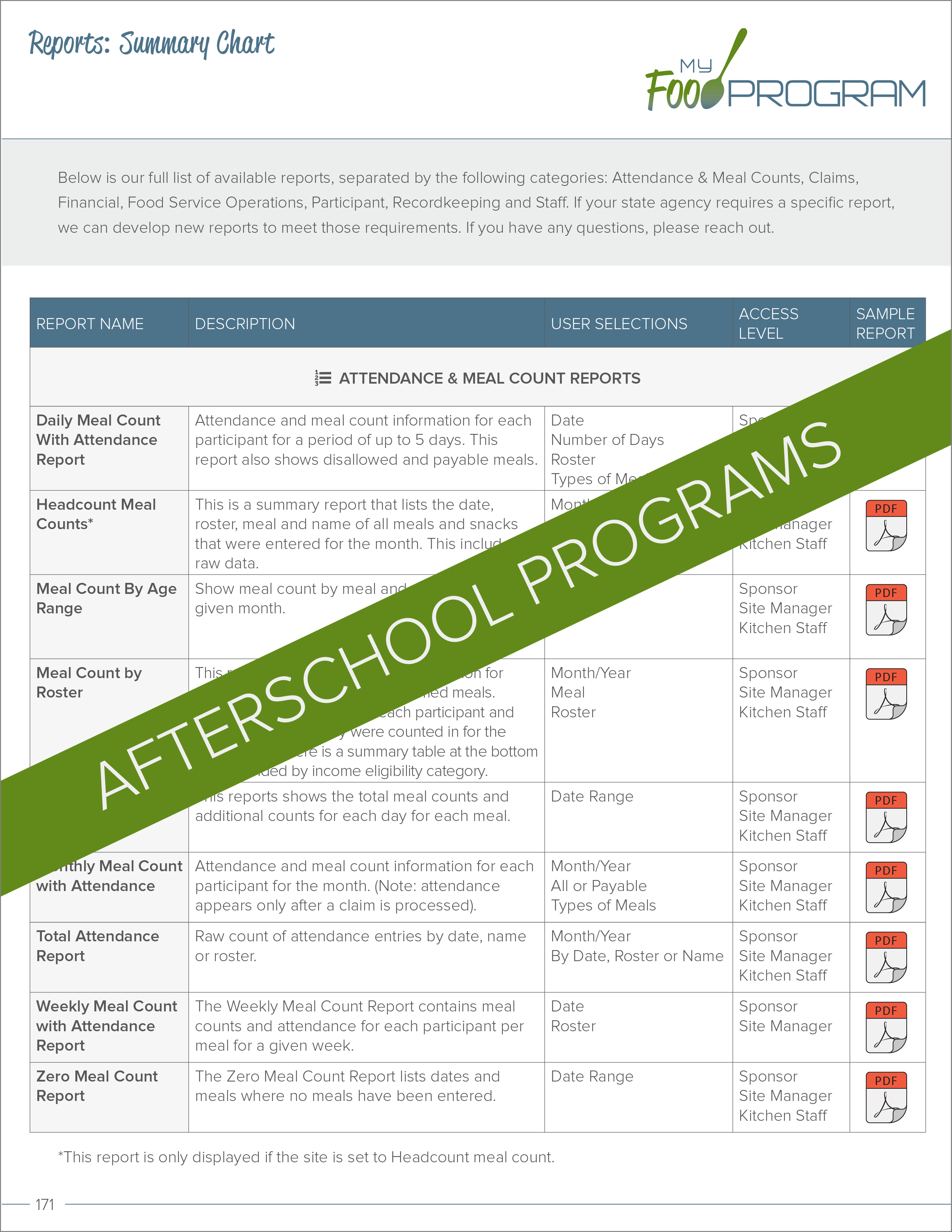 Afterschool Programs Reports Summary Chart