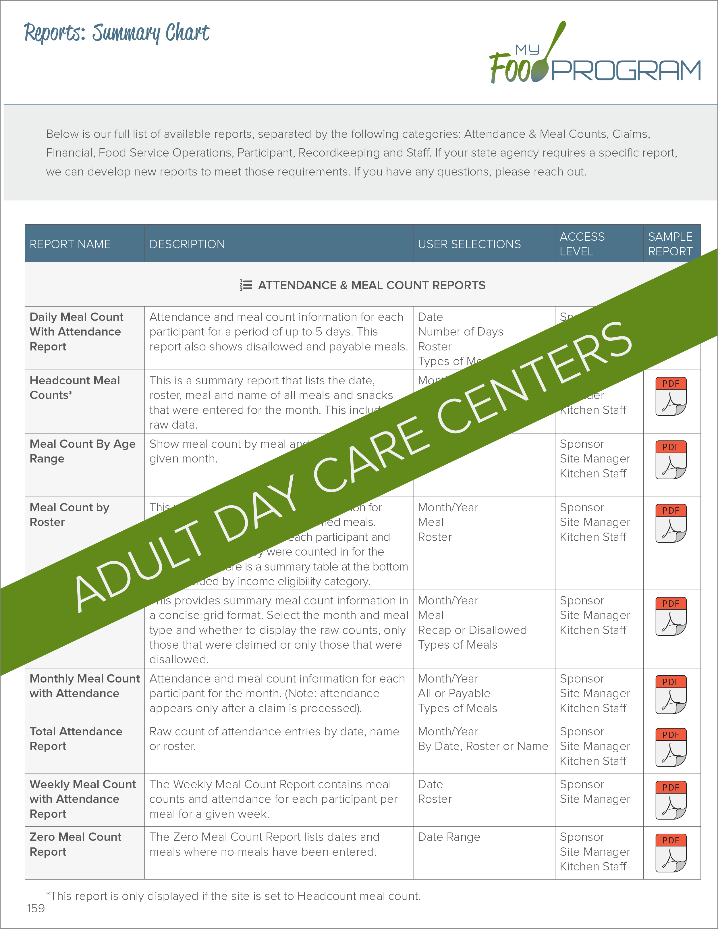 Adult Day Care Centers Reports Summary Chart