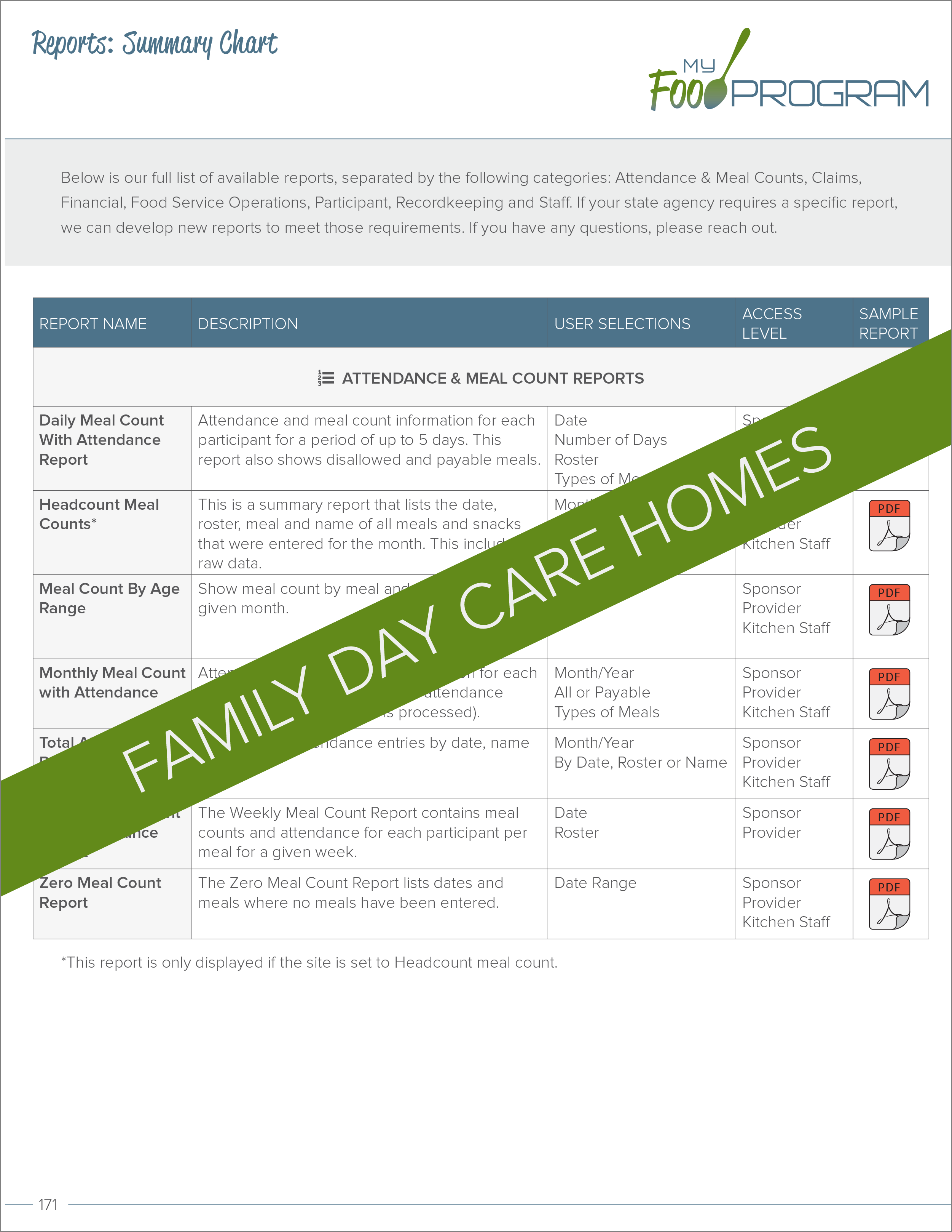 Family Day Care Homes Reports Summary Chart